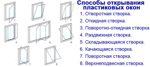 Как сделать чтобы пластиковые окна не открывались